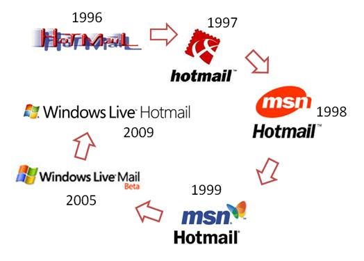 Hotmail Geschiedenis